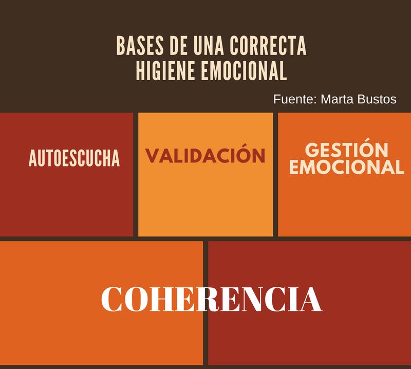 Bases para gestionar emocioaes básicas