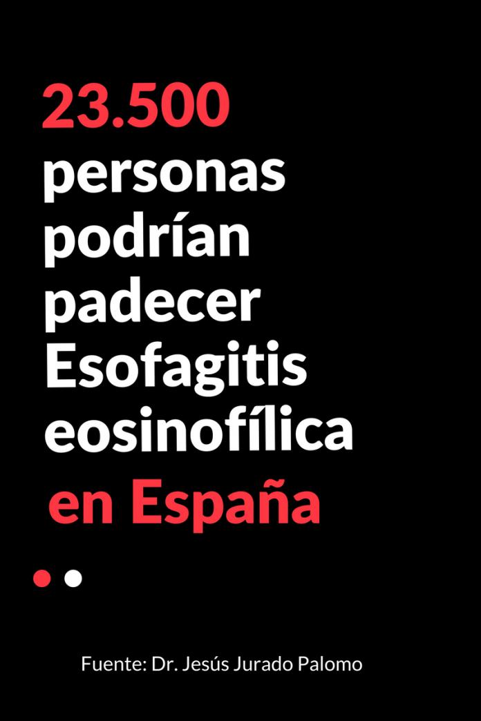 Datos sobre Esofagitis eosinofílica
