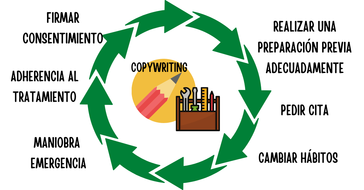 copywriting-sanitario-usos-03